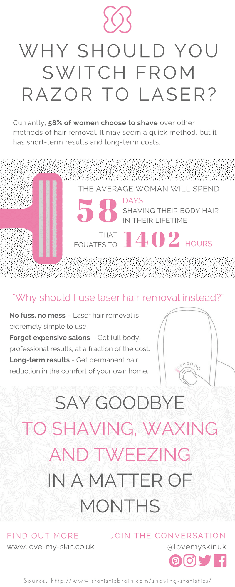 WHY SHOULD YOU SWITCH FROM RAZOR TO LASER